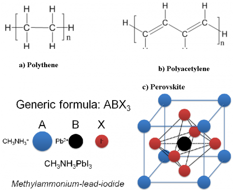 a) Polythene is used in plastic bags whereas b) Polyacetylene is a metal like compound. c) Shows the crystal structure of perovskite semiconductor